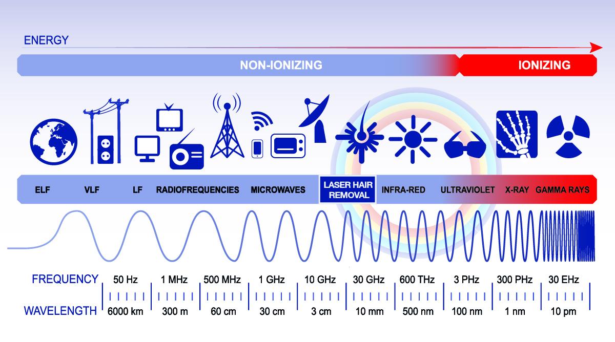 Non-ionizing radiation vs ionizing
